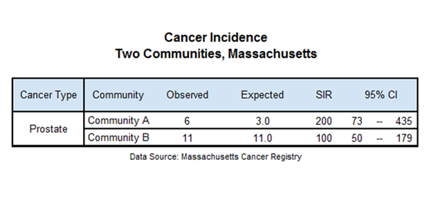 Sample cancer incidence table